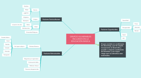 Mind Map: GRUPOS VULNERABLES INCLUIDOS EN LA EDUCACIÒN BÀSICA