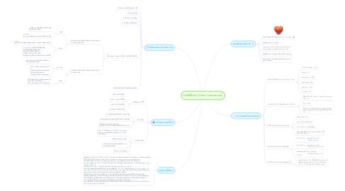Mind Map: กรณีศึกษา (Case Conference)