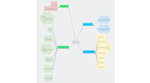 Mind Map: MIĘŚNIE ODDECHOWE
