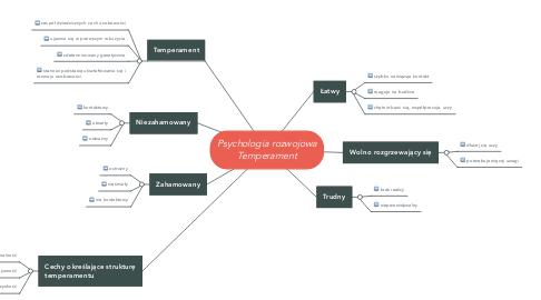Mind Map: Psychologia rozwojowa Temperament