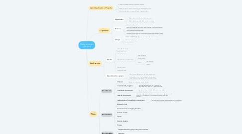 Mind Map: Departamentos y Grupos