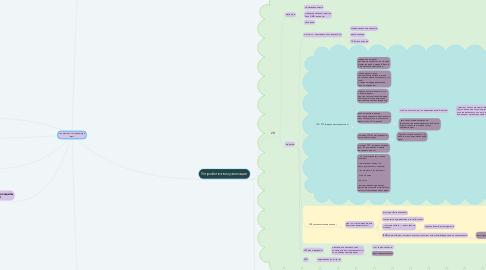 Mind Map: Аппаратное составляющее ЭВМ