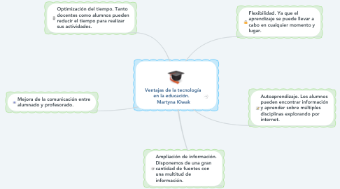 Mind Map: Ventajas de la tecnología  en la educación.    Martyna Kiwak