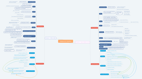 Mind Map: Analyses de 2 situations