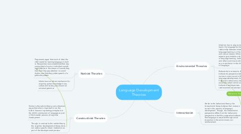 Mind Map: Language Development Theories