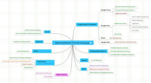 Mind Map: Digital Storytelling Unit: Tech Tools and Language