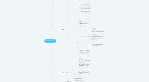 Mind Map: KARTA PROJEKTU