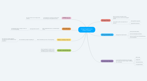 Mind Map: Omgevingsfactoren (meso-niveau)
