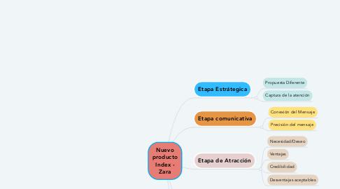 Mind Map: Nuevo producto Index - Zara