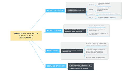 Mind Map: APRENDIZAJE -PROCESO DE ADQUISICION DE CONOCIMIENTO