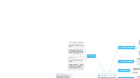 Mind Map: El Objeto de la Prueba