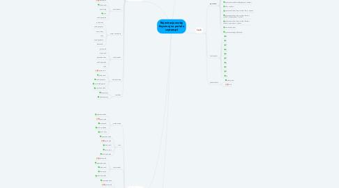 Mind Map: Rejestracja osoby fizycznej na portalu czytam.pl