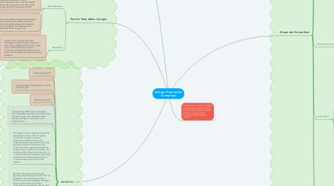 Mind Map: Jaringan Protocol dan Komunikasi