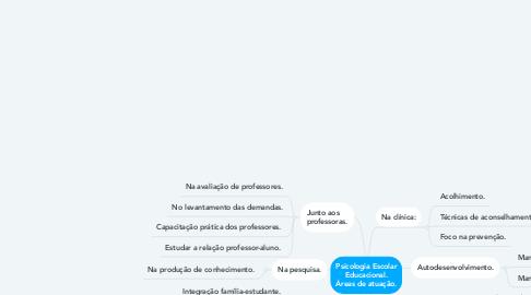 Mind Map: Bolsa de Estudos Rotary/Uniaraxa
