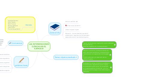 Mind Map: LAS INTERVENCIONES CLÍNICAS EN EL EJERCICIO