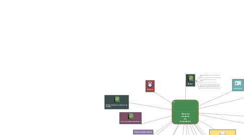 Mind Map: Tipos de modelos de inventarios