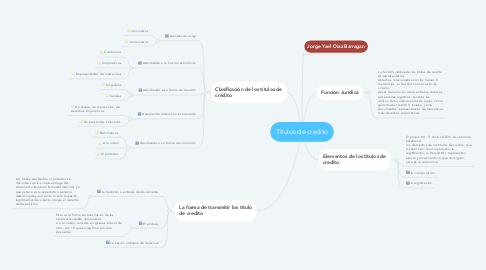 Mind Map: Titulos de credito