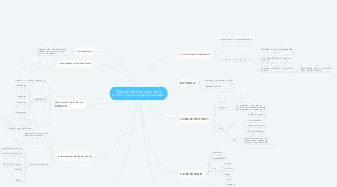Mind Map: Tipos de software dentro de la construcción de objetos multimedia
