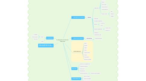 Mind Map: Evaluación en Ciencias Naturales