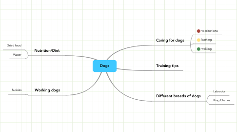Mind Map: Dogs