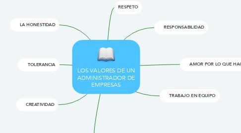 Mind Map: LOS VALORES DE UN ADMINISTRADOR DE EMPRESAS