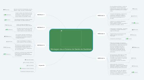 Mind Map: Montagem de um Sistema de Gestão da Qualidade