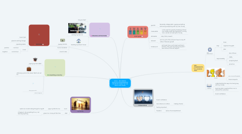 Mind Map: GOAL - BECOMING FINICALLY INDEPENDENT FROM MY FAMILY IN THE NEXT FIVE YEARS