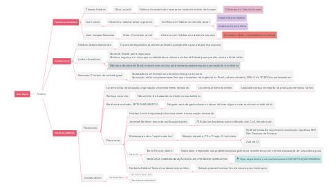 Mind Map: Direito