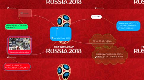Mind Map: Mundial Rusia 2018