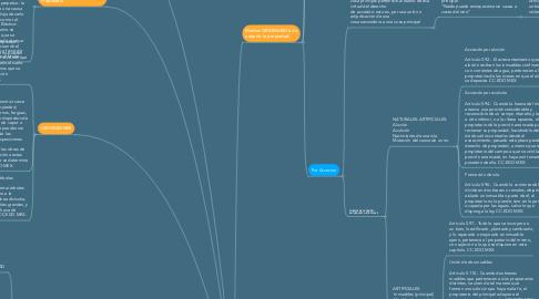 Mind Map: PROPIEDAD