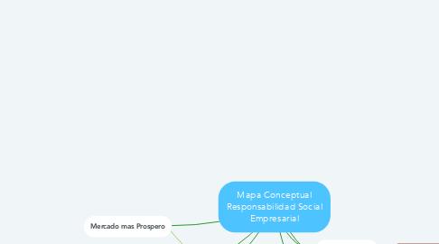 Mind Map: Mapa Conceptual Responsabilidad Social Empresarial