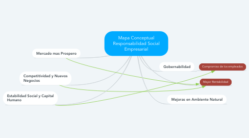 Mind Map: Mapa Mental Silogismo Categorico