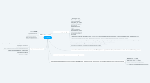 Mind Map: MANERA