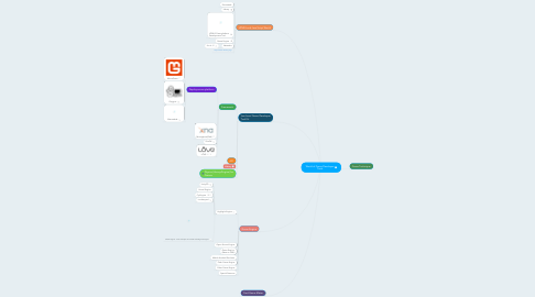 Mind Map: World of Game Developer Tools