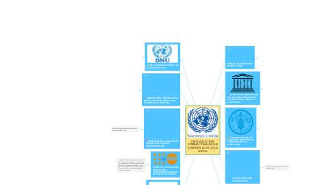 Mind Map: ORGANIZACIONES INTERNACIONALES QUE ATIENDEN LA POLITICA SOCIAL