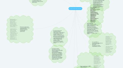 Mind Map: Вычислительные системы
