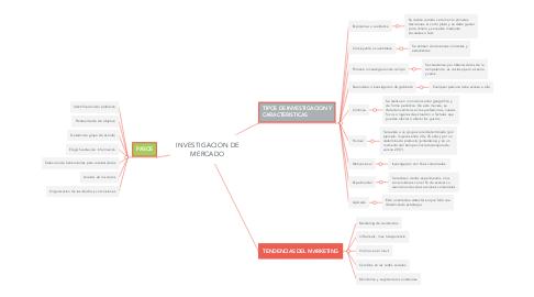 Mind Map: INVESTIGACION DE MERCADO