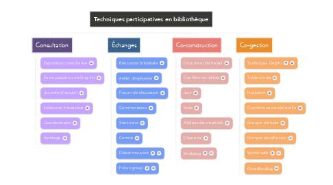 Mind Map: Techniques participatives en bibliothèque