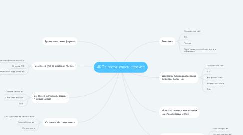 Mind Map: ИКТ в гостиничном сервисе