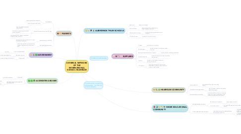 Mind Map: EXTERNAL NETWORK OF THE INTERNATIONAL SCHOOL HILVERSUM