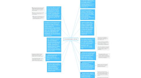 Mind Map: SOLIDARIEDADE SOCIAL