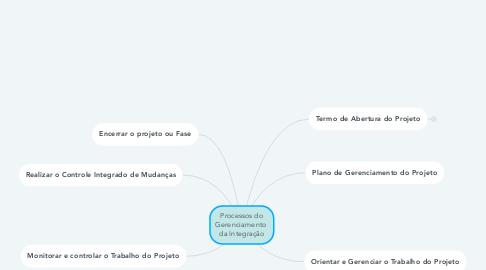Mind Map: Processos do Gerenciamento  da Integração