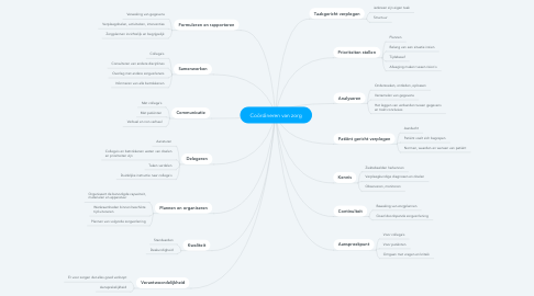 Mind Map: Coördineren van zorg
