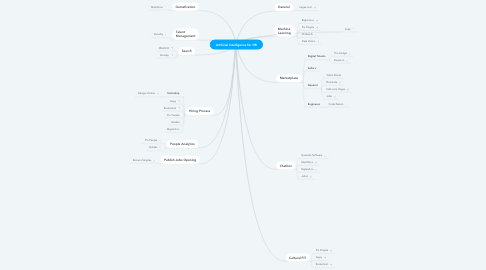 Mind Map: Artificial Intelligence for HR