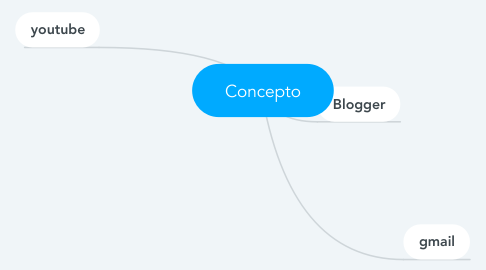 Mind Map: Concepto
