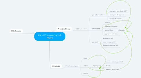 Mind Map: Life of Pi (created by Linh Pham)