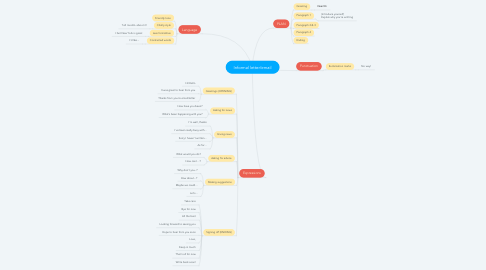 Mind Map: Informal letter/email