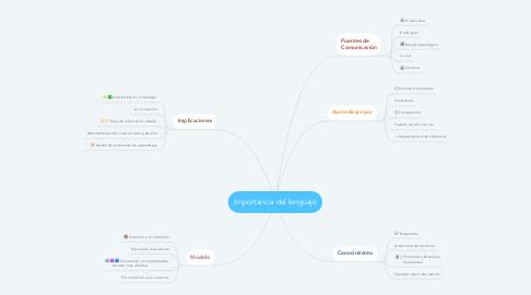 Mind Map: Conectivismo