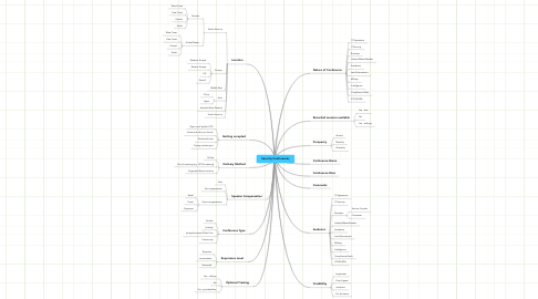 Mind Map: Security Conferences