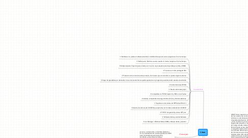 Mind Map: Linux